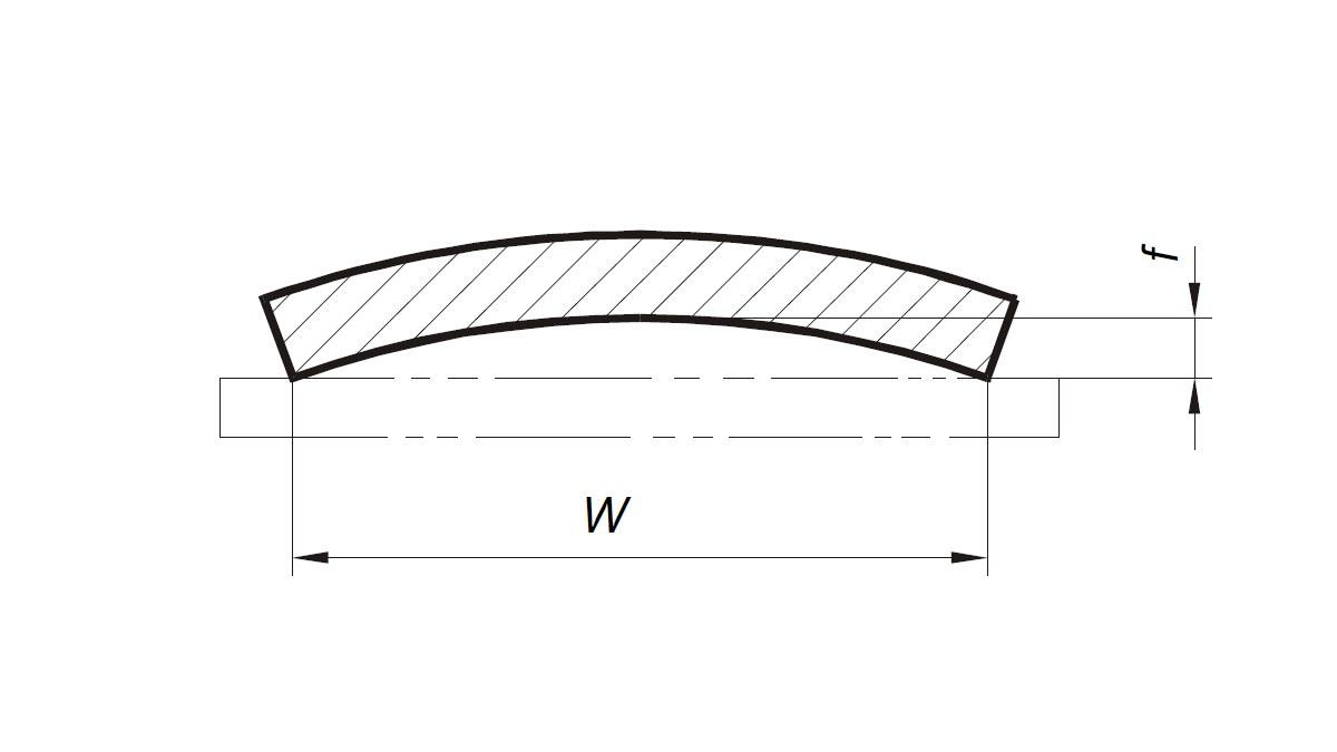 Фигура 2 - Измерване на изпъкналост-вдлъбнатост