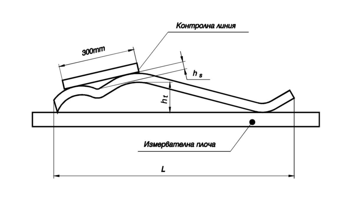Фигура 3 - Измерване на отклонението от праволинейност